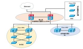 局域网实战案例视频课程(四):大型企业网络换核心交换机