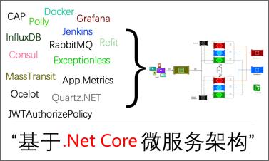 基于.Net Core微服务架构视频教程