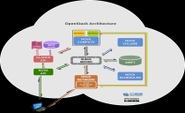 Linux系统管理必备技术-云计算基础视频课程篇1